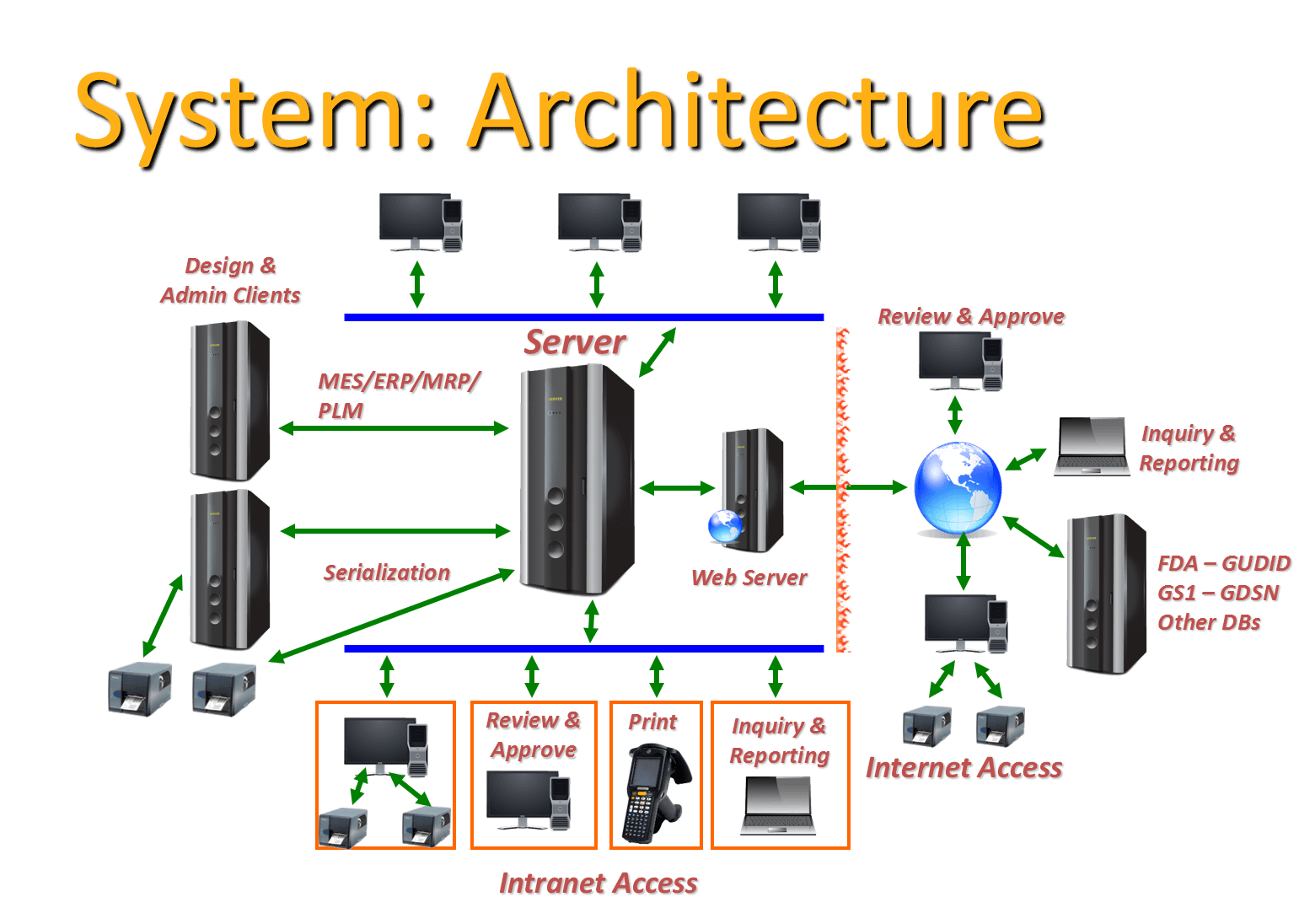 Life Science Labeling Architecture Software Innovatum